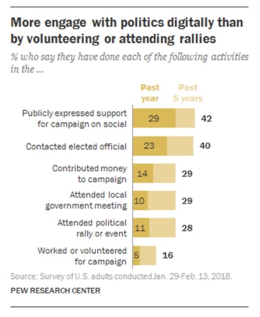 Mobile advocacy apps and tools can significantly boost constituent engagement.