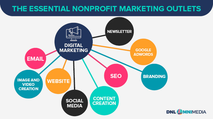 These are the key marketing outlets to consider when aligning your priorities for nonprofit marketing consulting.