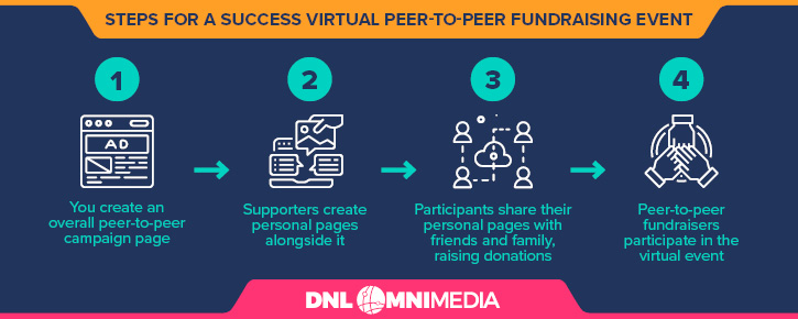 This is how a virtual peer-to-peer fundraiser works.