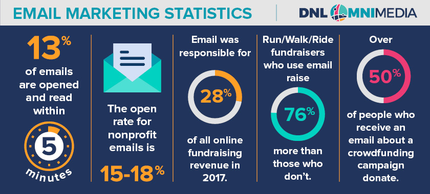 This graphic depicts statistics surrounding nonprofit email marketing.