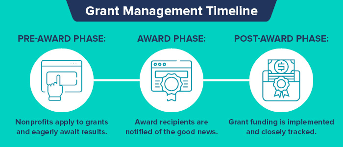 This image depicts the timeline of grant management.