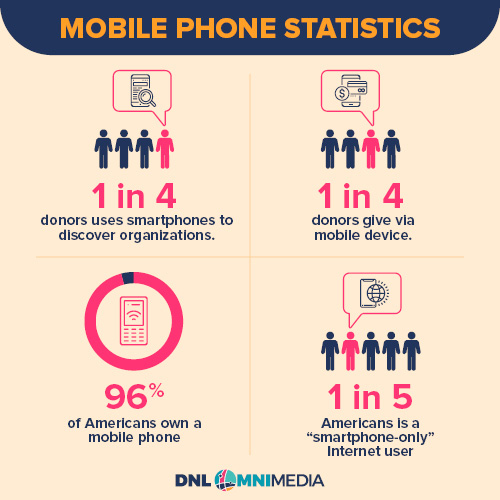 Explore these mobile phone statistics to determine whether a mobile app is ideal for your nonprofit.