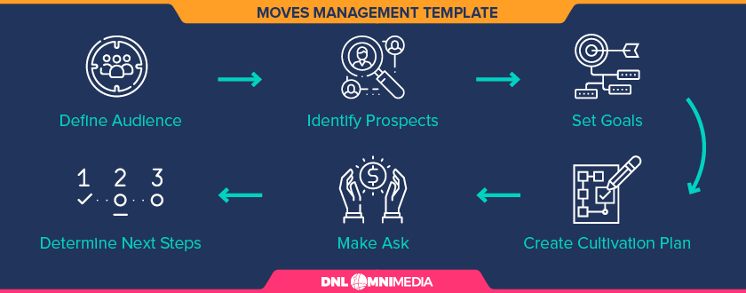 This image shows the moves management template we're about to discuss in this guide.