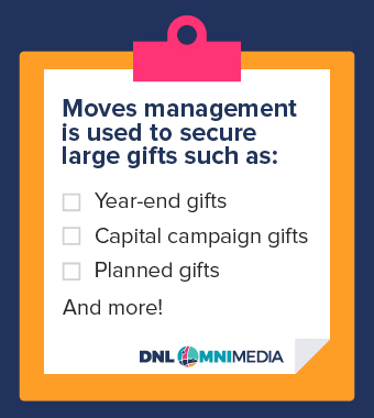 This is where moves management can improve your major gifts strategy.