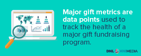 Major gift metrics are used to measure the health of a major gifts program.