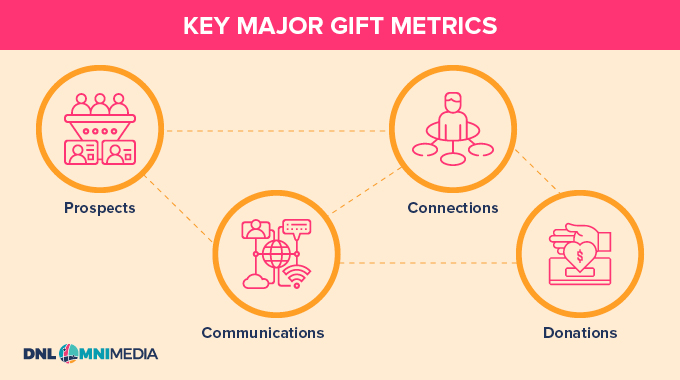 These are the major gift metrics that matter when measuring success.
