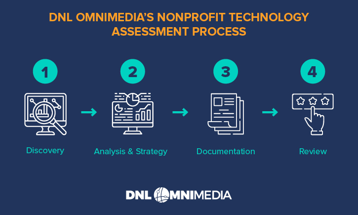 These are the four steps of a nonprofit technology assessment.