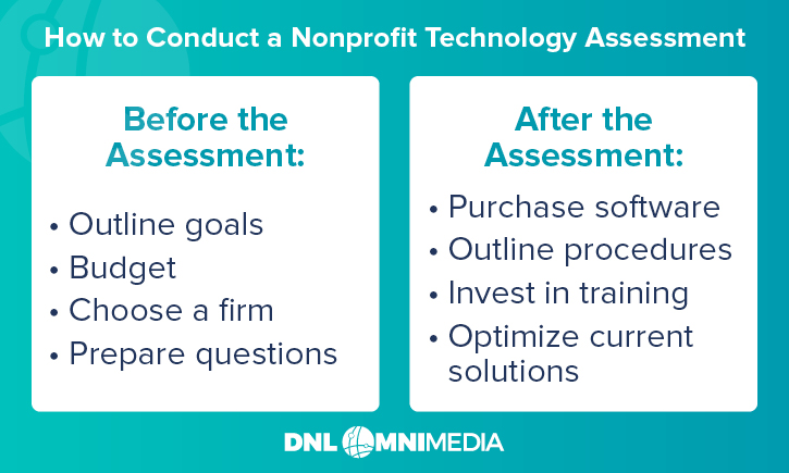 Here are the tasks for your team to complete before and after your nonprofit technology assessment.