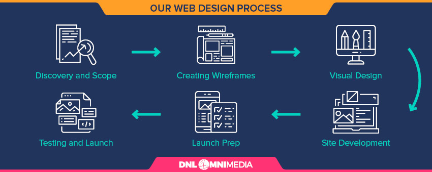 These are the steps a nonprofit website design firm will follow during your first web build project.