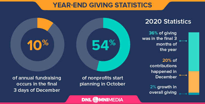 This graphic illustrates key year-end giving statistics.