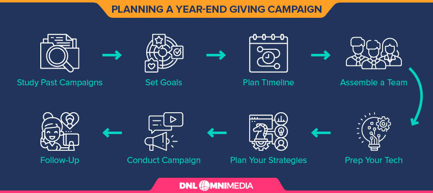 These are the tips we'll cover for planning a year-end giving campaign.