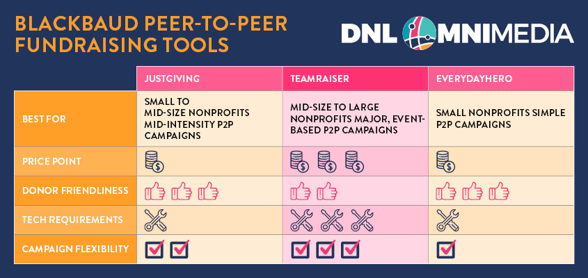 Here's our comparison of the main Blackbaud peer-to-peer fundraising tools available today.