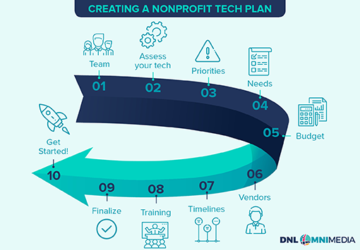 Here's a basic nonprofit technology plan template with all the most important steps.