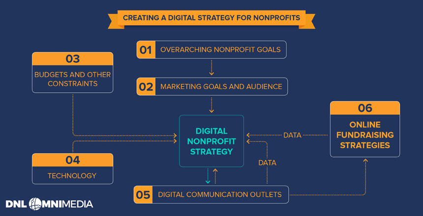 Creating a nonprofit digital strategy essentially boils down to these core steps.