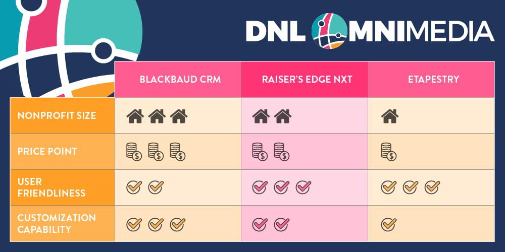blackbaud crm comparison chart