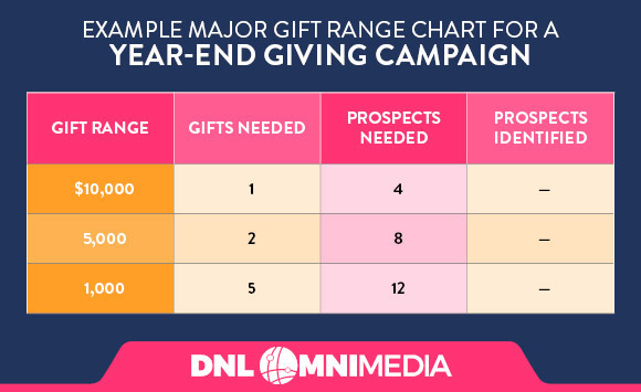 Creating a simple gift range chart can be a good way to guide your year-end giving campaign.