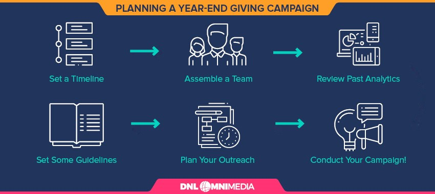 Follow these steps to develop a year-end fundraising strategy.