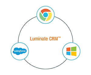 Luminate CRM integrates with many popular products.
