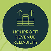 Business analytics such as nonprofit revenue reliability can help you assess your financial sustainability.
