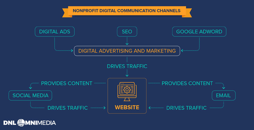 All of the communication channels in your nonprofit digital strategy should work together to support your fundraising and marketing goals.